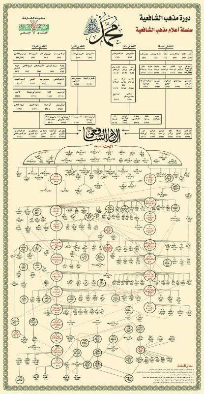 sanad madzab syafii arab